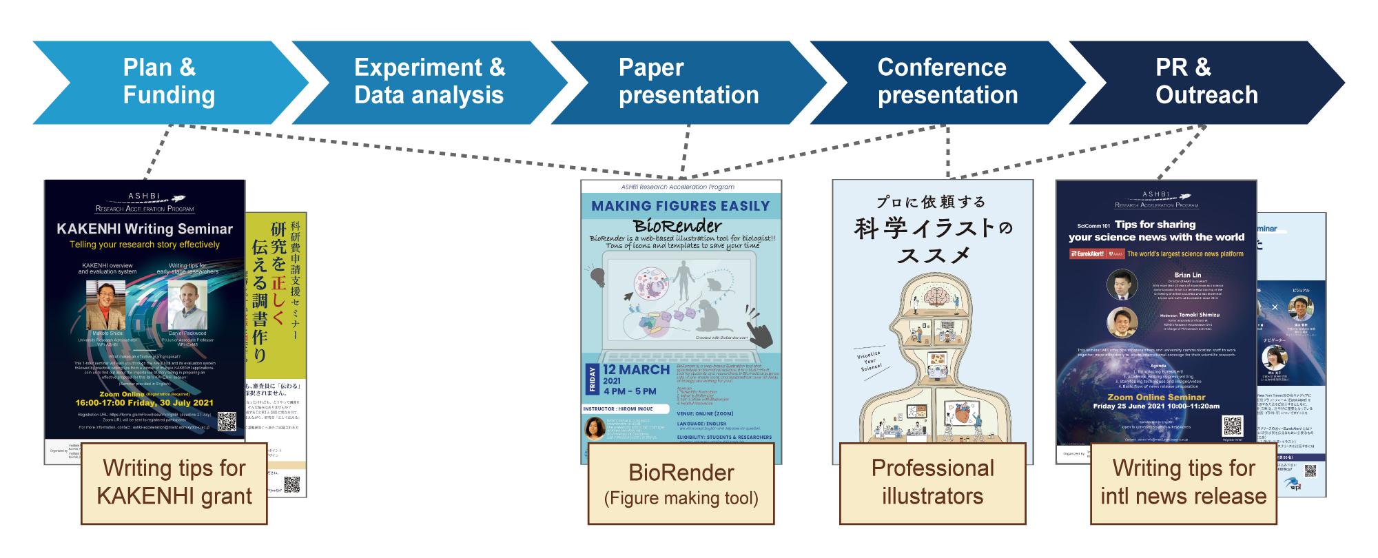 研究ステップに応じた研究力強化プログラムの提供