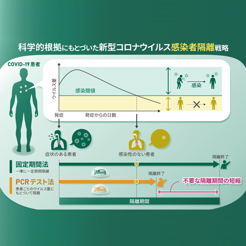 新型コロナウイルス感染者隔離を終了するのはいつが良い?