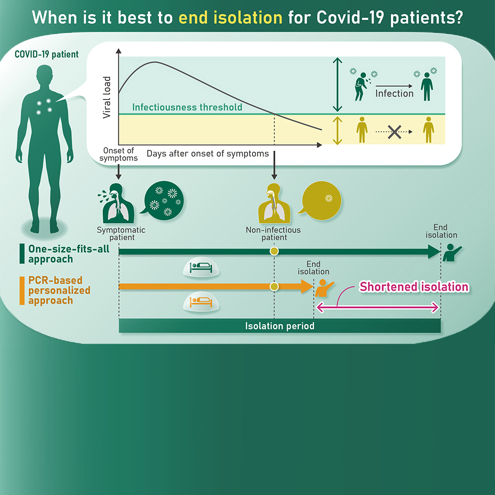 Reducing COVID-19 isolation times